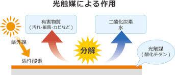 酸化チタン